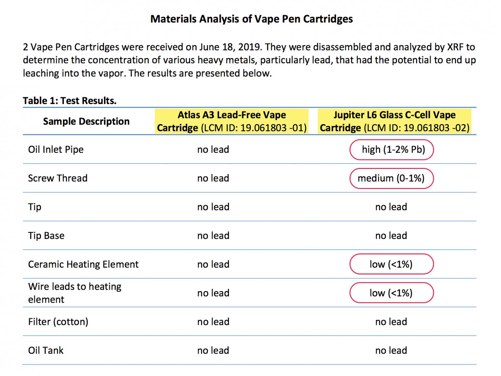 Materials Analysis of Vape Pen Cartridges